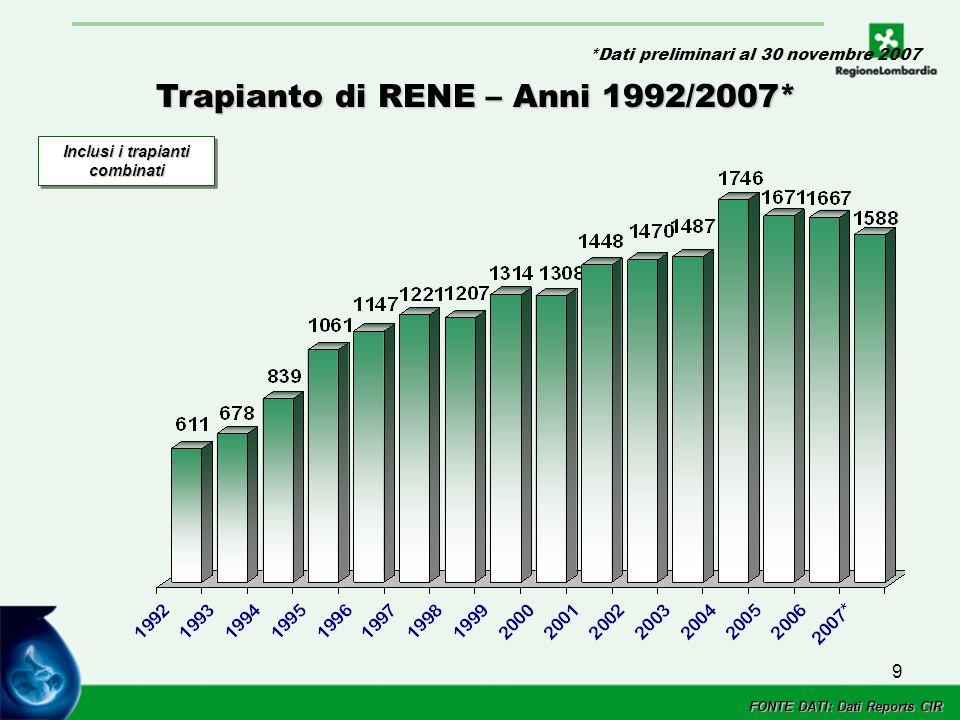 9 Trapianto di RENE – Anni 1992/2007* Inclusi i trapianti combinati FONTE DATI: Dati Reports CIR *Dati preliminari al 30 novembre 2007