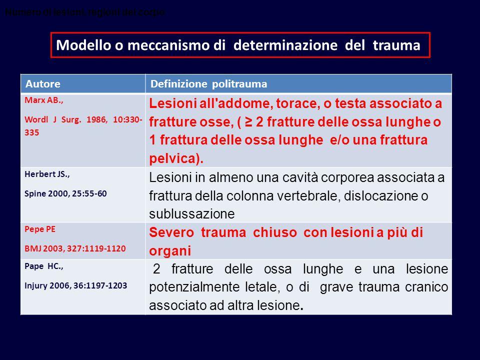 Numero di lesioni, regioni del corpo Modello o meccanismo di determinazione del trauma AutoreDefinizione politrauma Marx AB., Wordl J Surg.