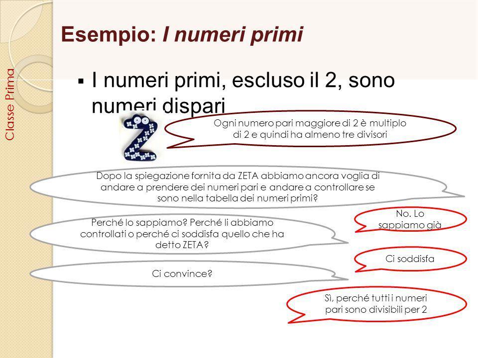 Esempio: I numeri primi  I numeri primi, escluso il 2, sono numeri dispari Ogni numero pari maggiore di 2 è multiplo di 2 e quindi ha almeno tre divi