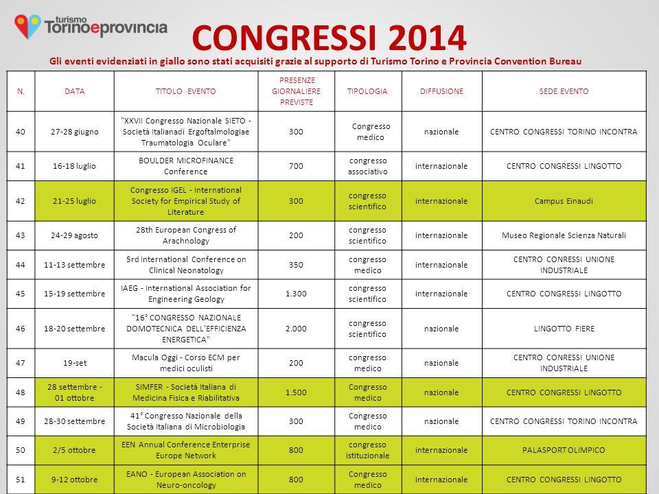 CONGRESSI 2014 Gli eventi evidenziati in giallo sono stati acquisiti grazie al supporto di Turismo Torino e Provincia Convention Bureau N.DATATITOLO E