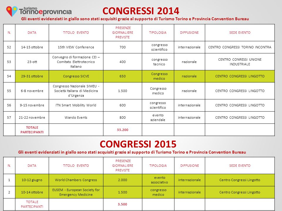 CONGRESSI 2014 Gli eventi evidenziati in giallo sono stati acquisiti grazie al supporto di Turismo Torino e Provincia Convention Bureau N.DATATITOLO EVENTO PRESENZE GIORNALIERE PREVISTE TIPOLOGIADIFFUSIONESEDE EVENTO 5214-15 ottobre15th VIEW Conference700 congresso scientifico internazionaleCENTRO CONGRESSI TORINO INCONTRA 5323-ott Convegno di formazione CEI – Comitato Elettrotecnico Italiano 400 congresso tecnico nazionale CENTRO CONRESSI UNIONE INDUSTRIALE 5429-31 ottobreCongresso SICVE650 Congresso medico nazionaleCENTRO CONGRESSI LINGOTTO 556-8 novembre Congresso Nazionale SIMEU - Società Italiana di Medicina d Urgenza 1.500 Congresso medico nazionaleCENTRO CONGRESSI LINGOTTO 569-15 novembreITN Smart Mobility World600 congresso scientifico internazionaleCENTRO CONGRESSI LINGOTTO 5721-22 novembreWando Events800 evento aziendale internazionaleCENTRO CONGRESSI LINGOTTO TOTALE PARTECIPANTI 33.200 N.DATATITOLO EVENTO PRESENZE GIORNALIERE PREVISTE TIPOLOGIADIFFUSIONESEDE EVENTO 110-12 giugnoWorld Chambers Congress2.000 evento associativo internazionaleCentro Congressi Lingotto 210-14 ottobre EUSEM - European Society for Emergency Medicine 1.500 congresso medico internazionaleCentro Congressi Lingotto TOTALE PARTECIPANTI 3.500 CONGRESSI 2015 Gli eventi evidenziati in giallo sono stati acquisiti grazie al supporto di Turismo Torino e Provincia Convention Bureau
