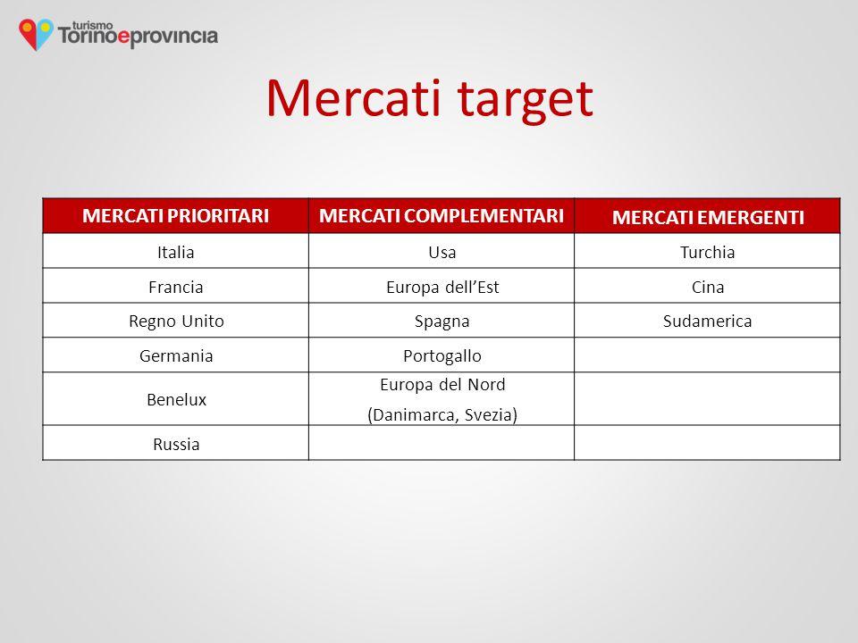 Mercati target MERCATI PRIORITARIMERCATI COMPLEMENTARI MERCATI EMERGENTI ItaliaUsaTurchia FranciaEuropa dell'EstCina Regno UnitoSpagnaSudamerica GermaniaPortogallo Benelux Europa del Nord (Danimarca, Svezia) Russia