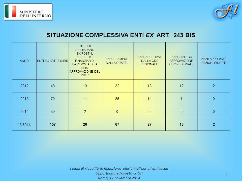 1 I piani di riequilibrio finanziario pluriennali per gli enti locali Opportunità ed aspetti critici Roma, 17 novembre 2014 SITUAZIONE COMPLESSIVA ENT