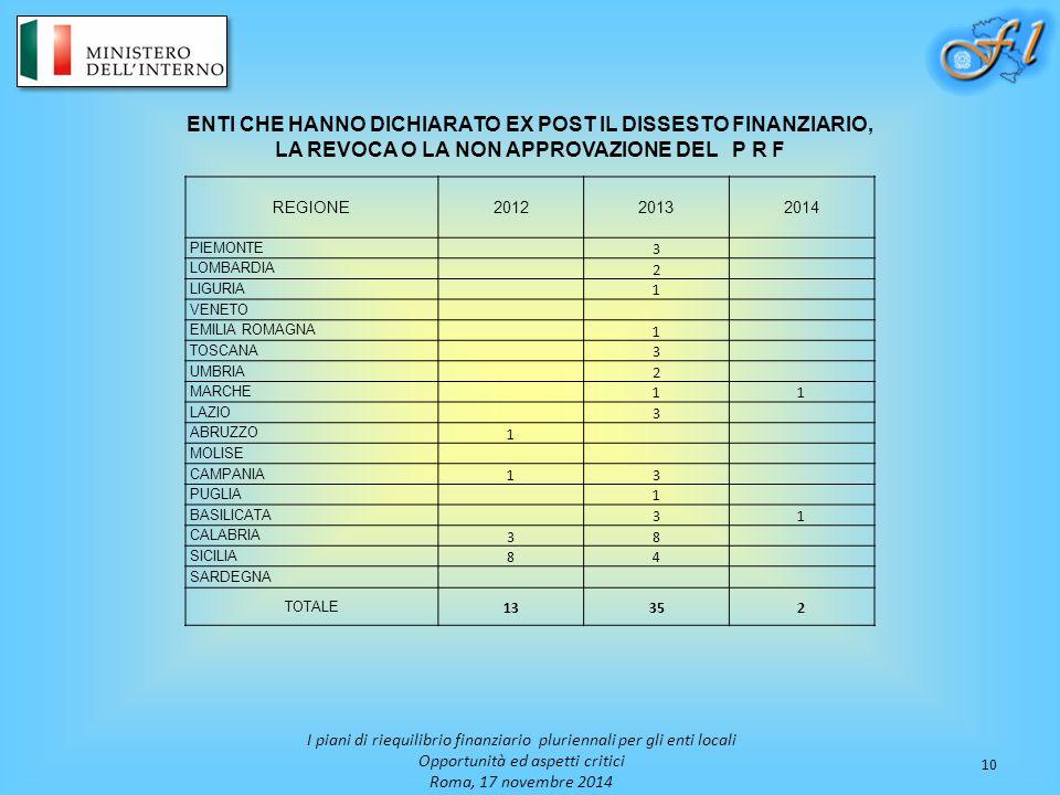 10 I piani di riequilibrio finanziario pluriennali per gli enti locali Opportunità ed aspetti critici Roma, 17 novembre 2014 ENTI CHE HANNO DICHIARATO EX POST IL DISSESTO FINANZIARIO, LA REVOCA O LA NON APPROVAZIONE DEL P R F REGIONE201220132014 PIEMONTE 3 LOMBARDIA 2 LIGURIA 1 VENETO EMILIA ROMAGNA 1 TOSCANA 3 UMBRIA 2 MARCHE 11 LAZIO 3 ABRUZZO 1 MOLISE CAMPANIA 13 PUGLIA 1 BASILICATA 31 CALABRIA 38 SICILIA 84 SARDEGNA TOTALE 13352