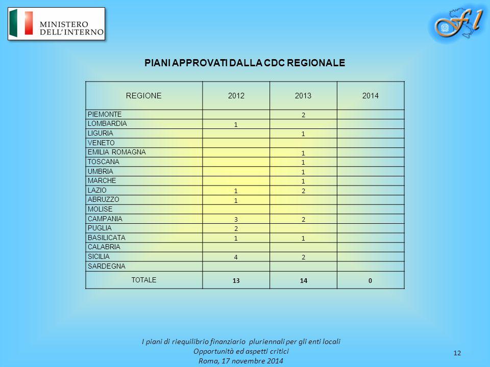 12 I piani di riequilibrio finanziario pluriennali per gli enti locali Opportunità ed aspetti critici Roma, 17 novembre 2014 PIANI APPROVATI DALLA CDC REGIONALE REGIONE201220132014 PIEMONTE 2 LOMBARDIA 1 LIGURIA 1 VENETO EMILIA ROMAGNA 1 TOSCANA 1 UMBRIA 1 MARCHE 1 LAZIO 12 ABRUZZO 1 MOLISE CAMPANIA 32 PUGLIA 2 BASILICATA 11 CALABRIA SICILIA 42 SARDEGNA TOTALE 13140