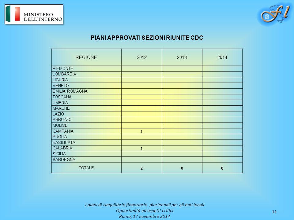 14 I piani di riequilibrio finanziario pluriennali per gli enti locali Opportunità ed aspetti critici Roma, 17 novembre 2014 PIANI APPROVATI SEZIONI RIUNITE CDC REGIONE201220132014 PIEMONTE LOMBARDIA LIGURIA VENETO EMILIA ROMAGNA TOSCANA UMBRIA MARCHE LAZIO ABRUZZO MOLISE CAMPANIA 1 PUGLIA BASILICATA CALABRIA 1 SICILIA SARDEGNA TOTALE 200