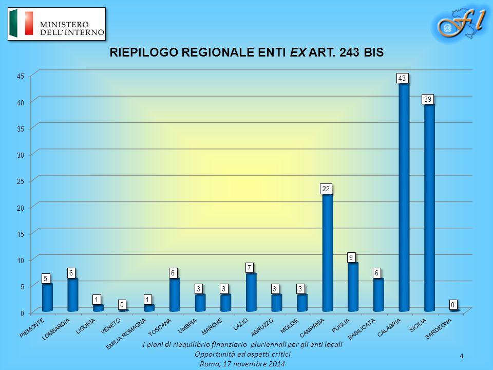 4 I piani di riequilibrio finanziario pluriennali per gli enti locali Opportunità ed aspetti critici Roma, 17 novembre 2014