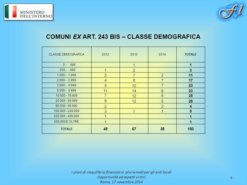 5 I piani di riequilibrio finanziario pluriennali per gli enti locali Opportunità ed aspetti critici Roma, 17 novembre 2014 COMUNI EX ART. 243 BIS – C