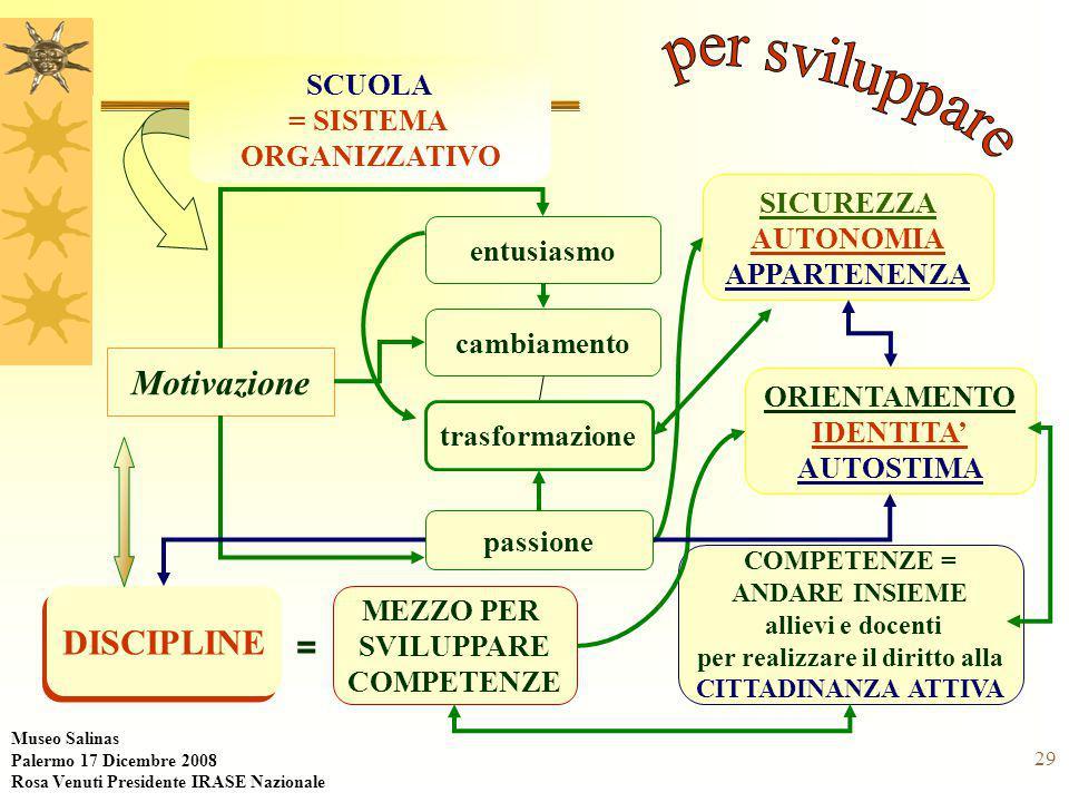 29 Motivazione SCUOLA = SISTEMA ORGANIZZATIVO entusiasmo COMPETENZE = ANDARE INSIEME allievi e docenti per realizzare il diritto alla CITTADINANZA ATTIVA DISCIPLINE cambiamento trasformazione = MEZZO PER SVILUPPARE COMPETENZE SICUREZZA AUTONOMIA APPARTENENZA ORIENTAMENTO IDENTITA' AUTOSTIMA passione Museo Salinas Palermo 17 Dicembre 2008 Rosa Venuti Presidente IRASE Nazionale