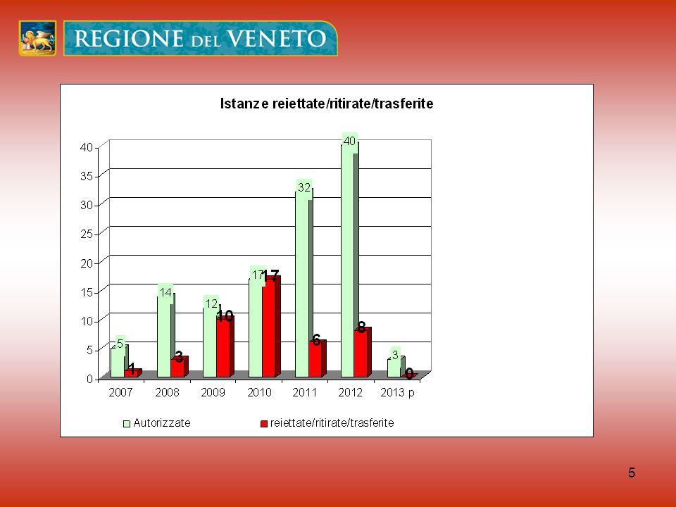 16 Direzione Agroambiente Ufficio Promozione energie rinnovabili e-mail: massimiliano.rossi@regione.veneto.it luca.boscolobielo@regione.veneto.it