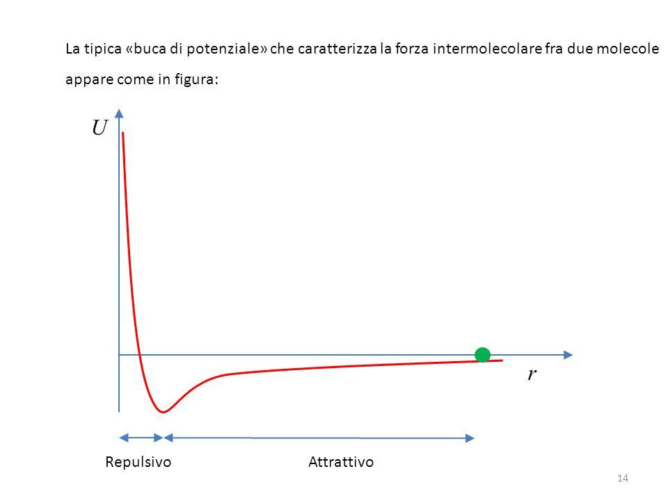 14 La tipica «buca di potenziale» che caratterizza la forza intermolecolare fra due molecole appare come in figura: U r Repulsivo Attrattivo