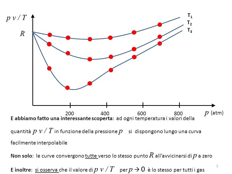 p v / T p (atm) T1T1 200 400 600 800 T2T2 T3T3 E abbiamo fatto una interessante scoperta: ad ogni temperatura i valori della quantità p v / T in funzi