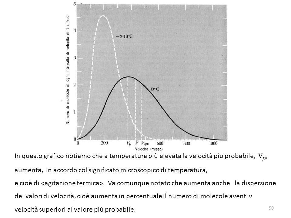 50 In questo grafico notiamo che a temperatura più elevata la velocità più probabile, v p, aumenta, in accordo col significato microscopico di tempera