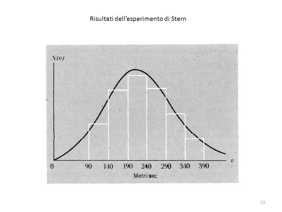 52 Risultati dell'esperimento di Stern