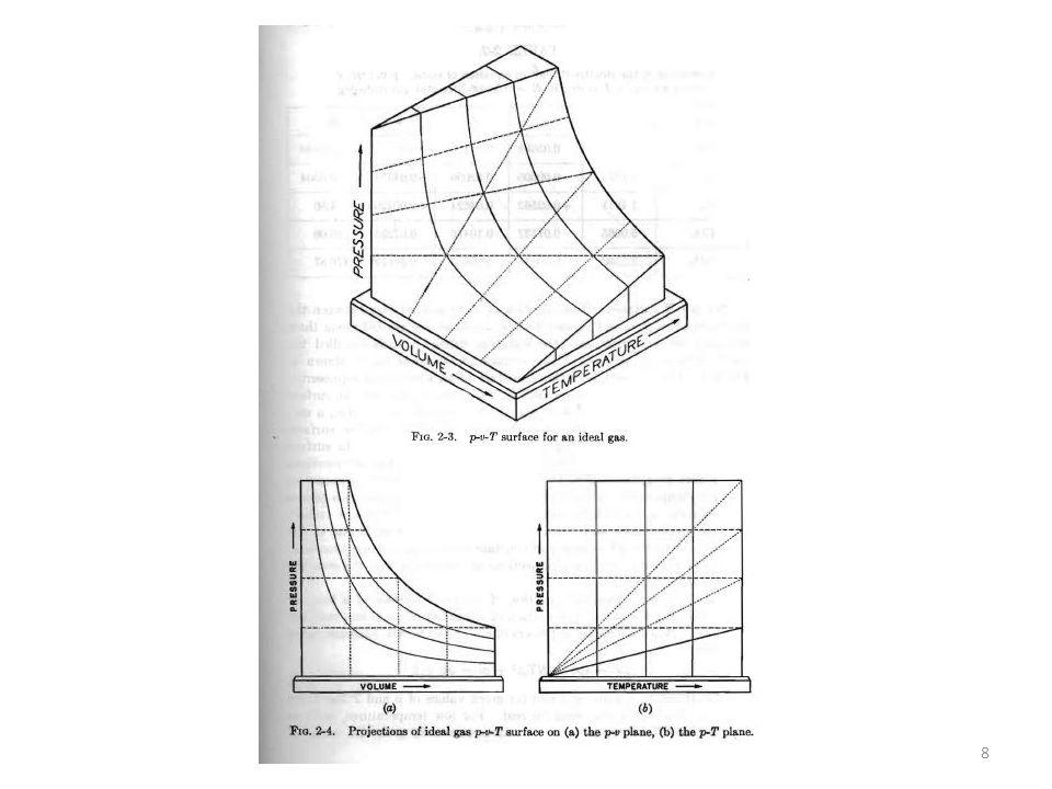 49 Tipica forma della curva maxwelliana per due diversi valori di temperatura: Il numero di molecole aventi velocità fra v e v + Δv sarà l'area sottesa dalla corrispondente curva fra gli intervalli di velocità in questione.