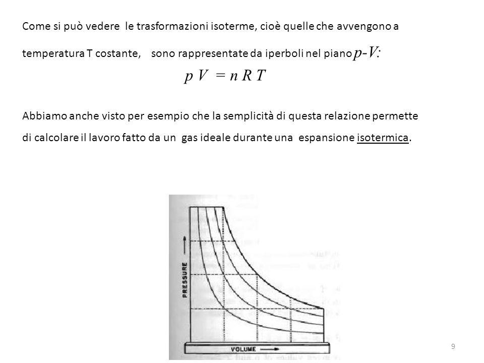 Come si può vedere le trasformazioni isoterme, cioè quelle che avvengono a temperatura T costante, sono rappresentate da iperboli nel piano p-V: p V =