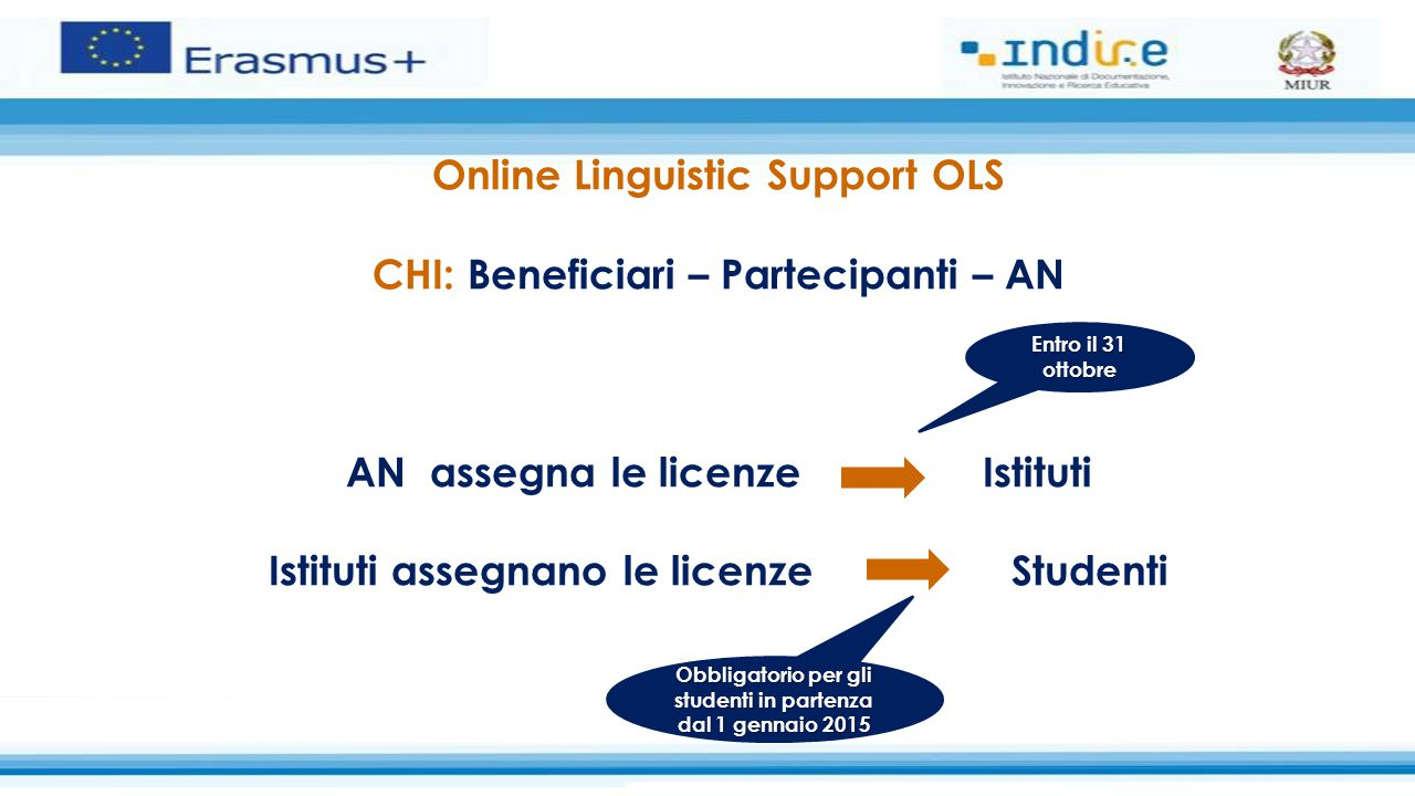 Online Linguistic Support OLS CHI: Beneficiari – Partecipanti – AN AN assegna le licenzeIstituti Istituti assegnano le licenzeStudenti Entro il 31 ott