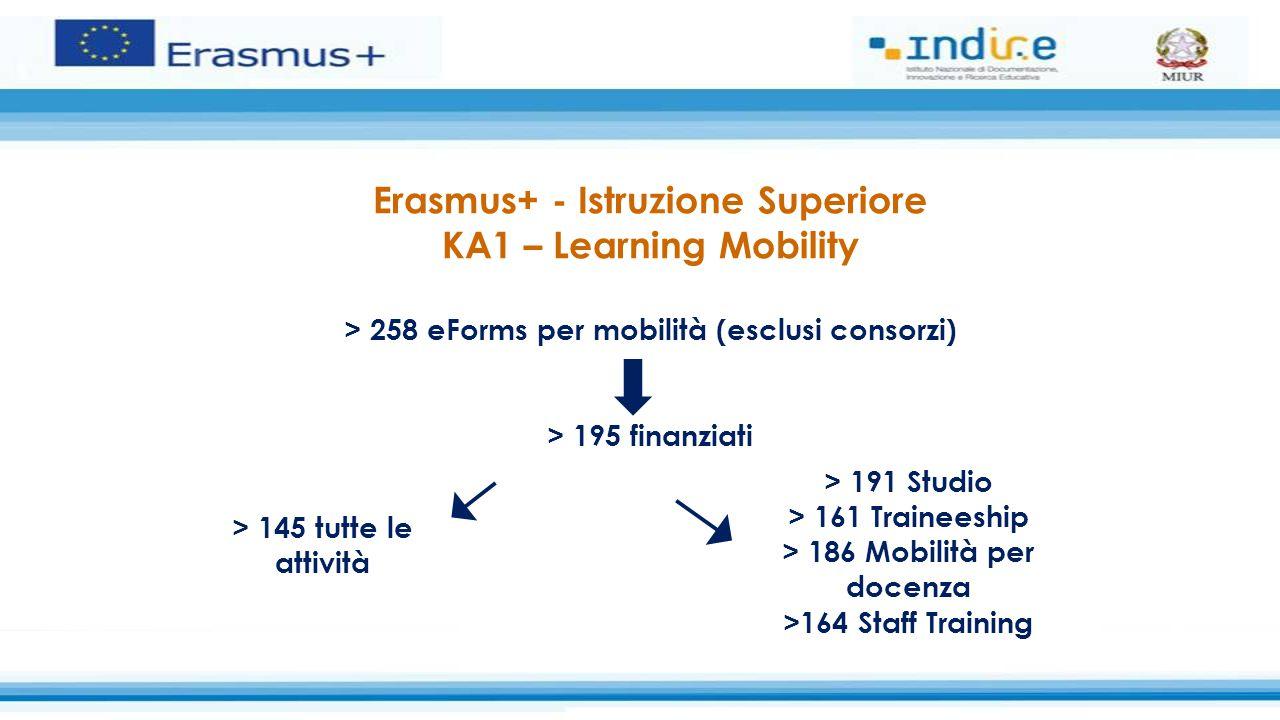 Erasmus+ Istruzione Superiore Bisogni Speciali Circolare del 3 ottobre 2014DYNERS scadenza 17 novembre 2014 Contributo basato sui costi reali