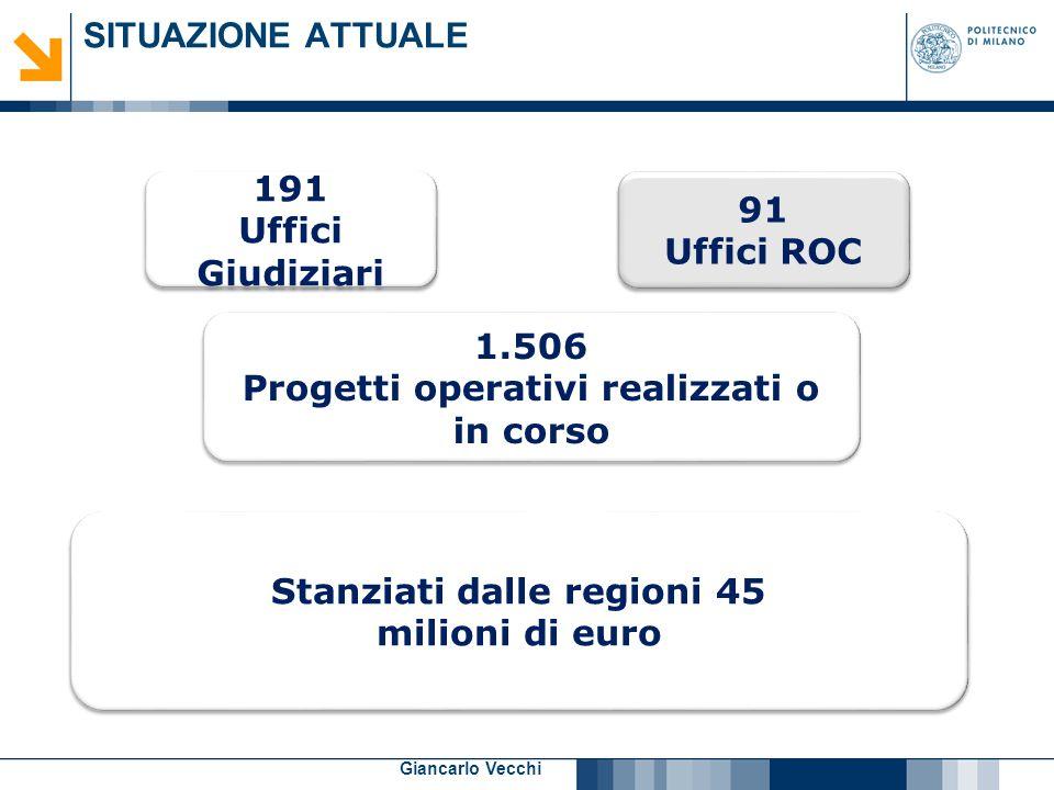 20 Giancarlo Vecchi SITUAZIONE ATTUALE 191 Uffici Giudiziari 191 Uffici Giudiziari 1.506 Progetti operativi realizzati o in corso 1.506 Progetti opera