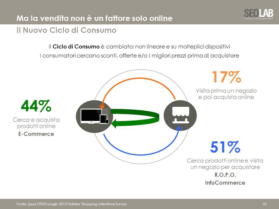 10 17% Visita prima un negozio e poi acquista online 51% Cerca prodotti online e visita un negozio per acquistare R.O.P.O.