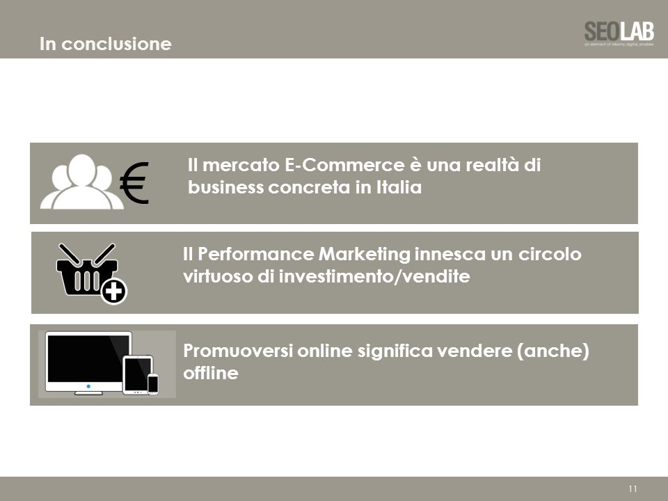 11 In conclusione Il mercato E-Commerce è una realtà di business concreta in Italia Il Performance Marketing innesca un circolo virtuoso di investimen