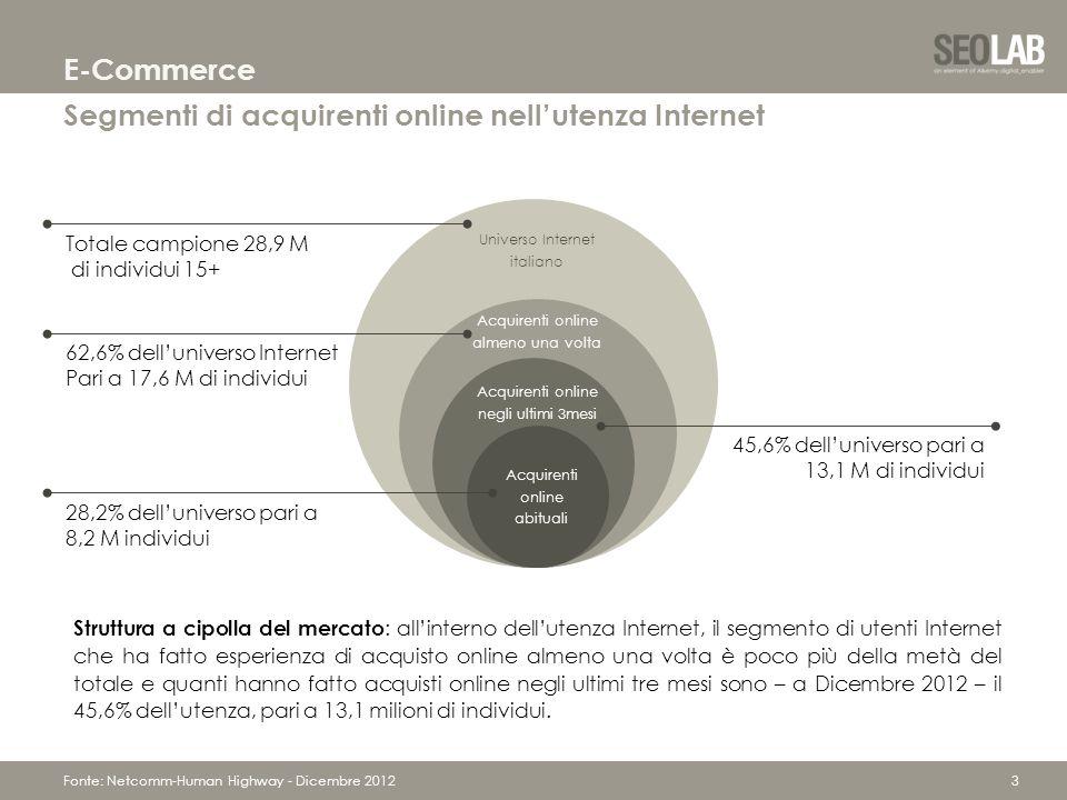 3 Segmenti di acquirenti online nell'utenza Internet E-Commerce Fonte: Netcomm-Human Highway - Dicembre 2012 Struttura a cipolla del mercato : all'interno dell'utenza Internet, il segmento di utenti Internet che ha fatto esperienza di acquisto online almeno una volta è poco più della metà del totale e quanti hanno fatto acquisti online negli ultimi tre mesi sono – a Dicembre 2012 – il 45,6% dell'utenza, pari a 13,1 milioni di individui.