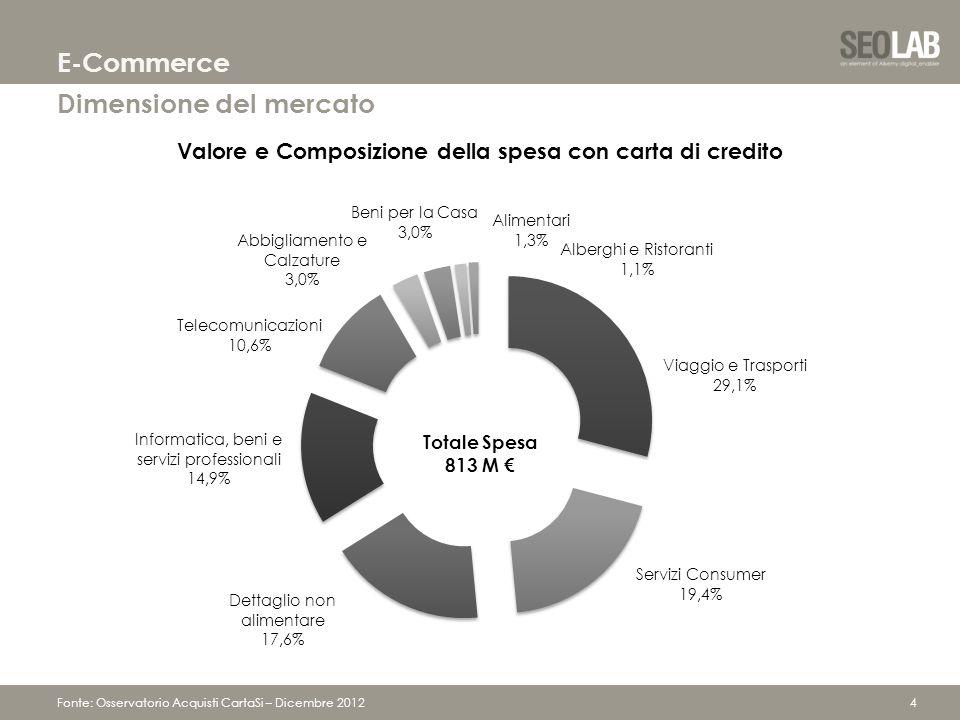 4 Dimensione del mercato E-Commerce Fonte: Osservatorio Acquisti CartaSi – Dicembre 2012 Totale Spesa 813 M €
