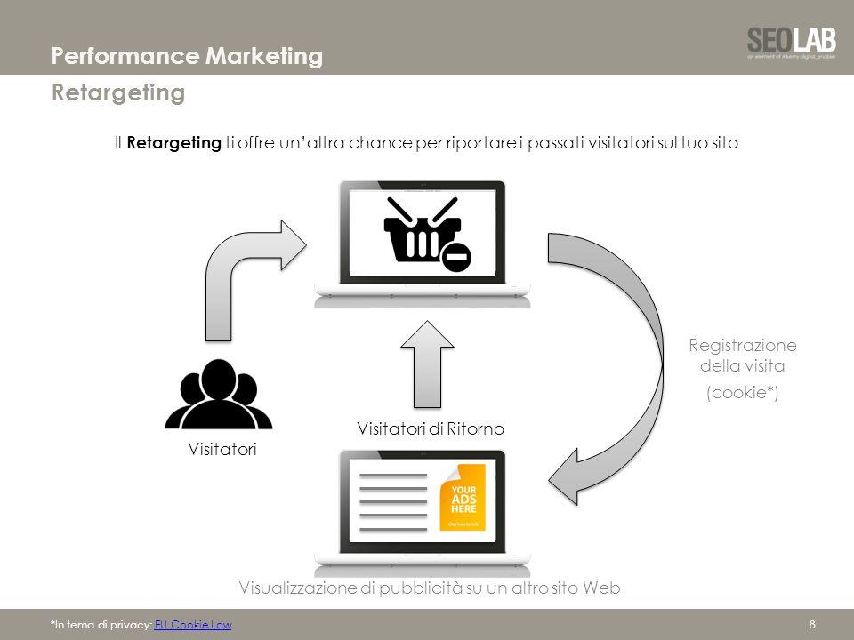 8 Retargeting Performance Marketing *In tema di privacy: EU Cookie LawEU Cookie Law Il Retargeting ti offre un'altra chance per riportare i passati visitatori sul tuo sito Visitatori Visitatori di Ritorno Registrazione della visita (cookie*) Visualizzazione di pubblicità su un altro sito Web