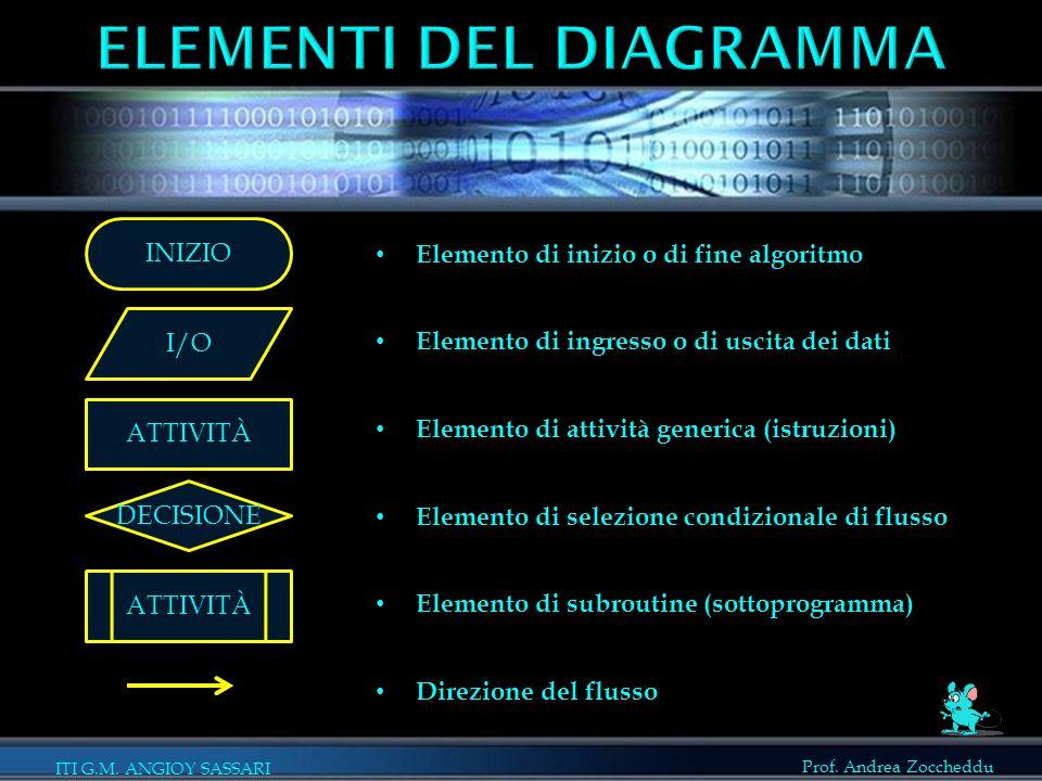 Prof. Andrea Zoccheddu ITI G.M. ANGIOY SASSARI Elemento di inizio o di fine algoritmo Elemento di ingresso o di uscita dei dati Elemento di attività g