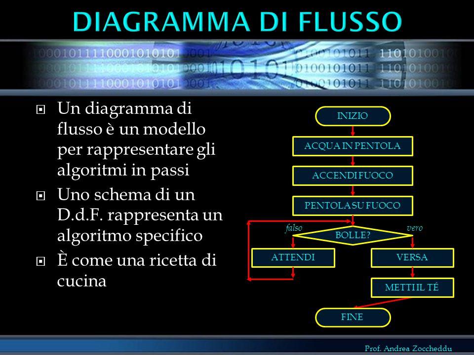 Prof. Andrea Zoccheddu FINE  Un diagramma di flusso è un modello per rappresentare gli algoritmi in passi  Uno schema di un D.d.F. rappresenta un al
