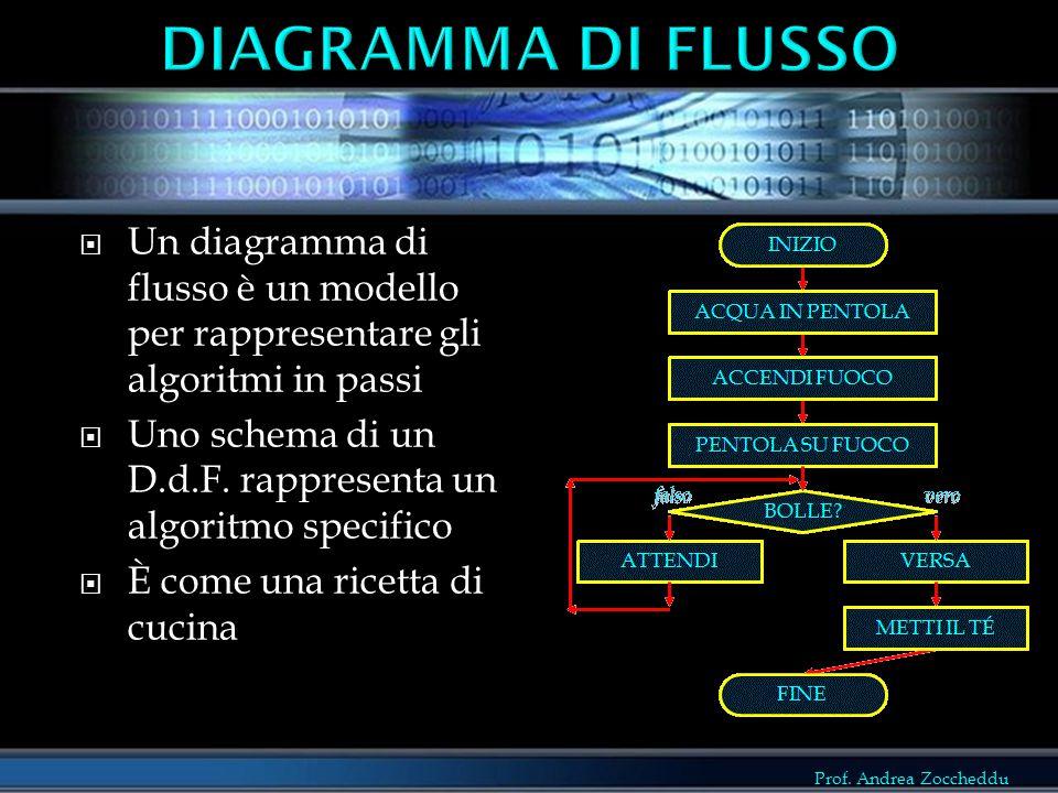 Prof. Andrea Zoccheddu  Un diagramma di flusso è un modello per rappresentare gli algoritmi in passi  Uno schema di un D.d.F. rappresenta un algorit