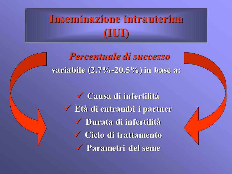 Inseminazione intrauterina (IUI) Percentuale di successo variabile (2.7%-20.5%) in base a: Causa di infertilità Causa di infertilità Età di entrambi i