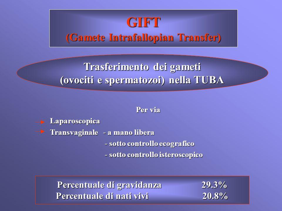 GIFT (Gamete Intrafallopian Transfer) Trasferimento dei gameti (ovociti e spermatozoi) nella TUBA Per via Per viaLaparoscopica Transvaginale - a mano