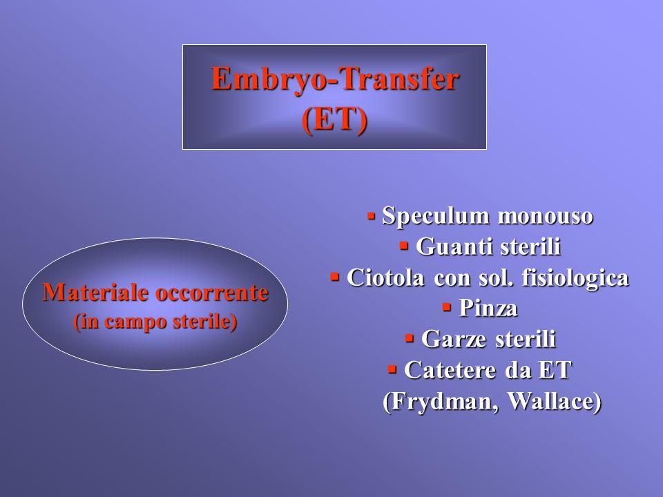 Embryo-Transfer(ET) Materiale occorrente (in campo sterile)  Speculum monouso  Guanti sterili  Ciotola con sol. fisiologica  Pinza  Garze sterili