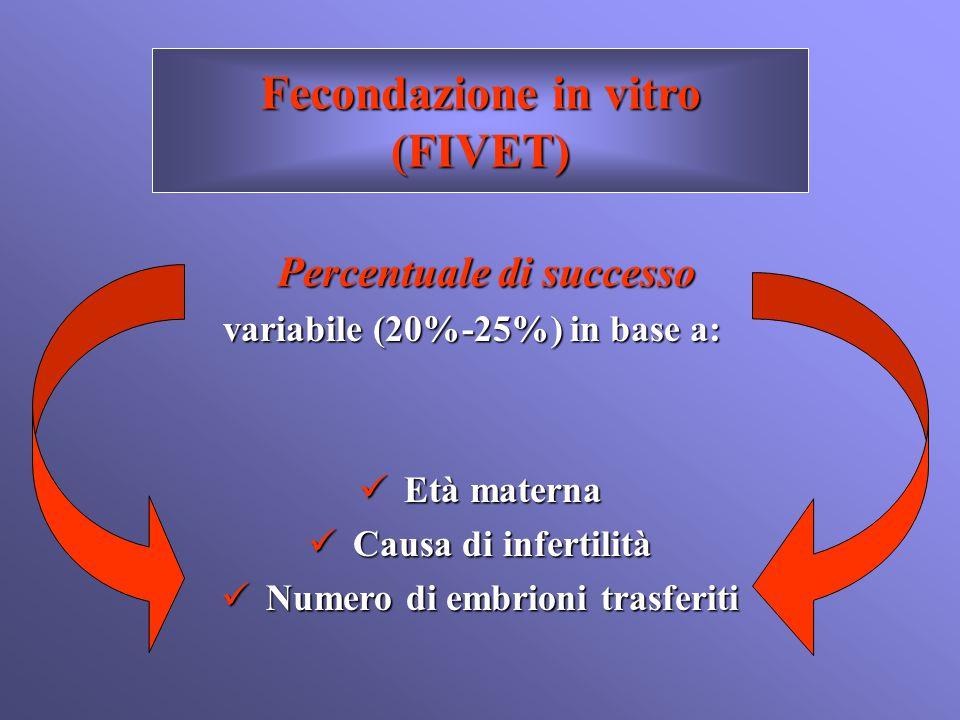 Fecondazione in vitro (FIVET) Percentuale di successo variabile (20%-25%) in base a: Età materna Età materna Causa di infertilità Causa di infertilità