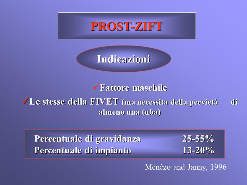PROST-ZIFT Indicazioni Percentuale di gravidanza 25-55% Percentuale di impianto 13-20% Fattore maschile Le stesse della FIVET (ma necessita della perv