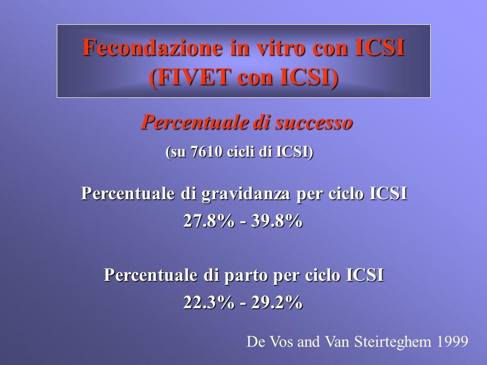 Fecondazione in vitro con ICSI (FIVET con ICSI) Percentuale di successo (su 7610 cicli di ICSI) (su 7610 cicli di ICSI) Percentuale di gravidanza per