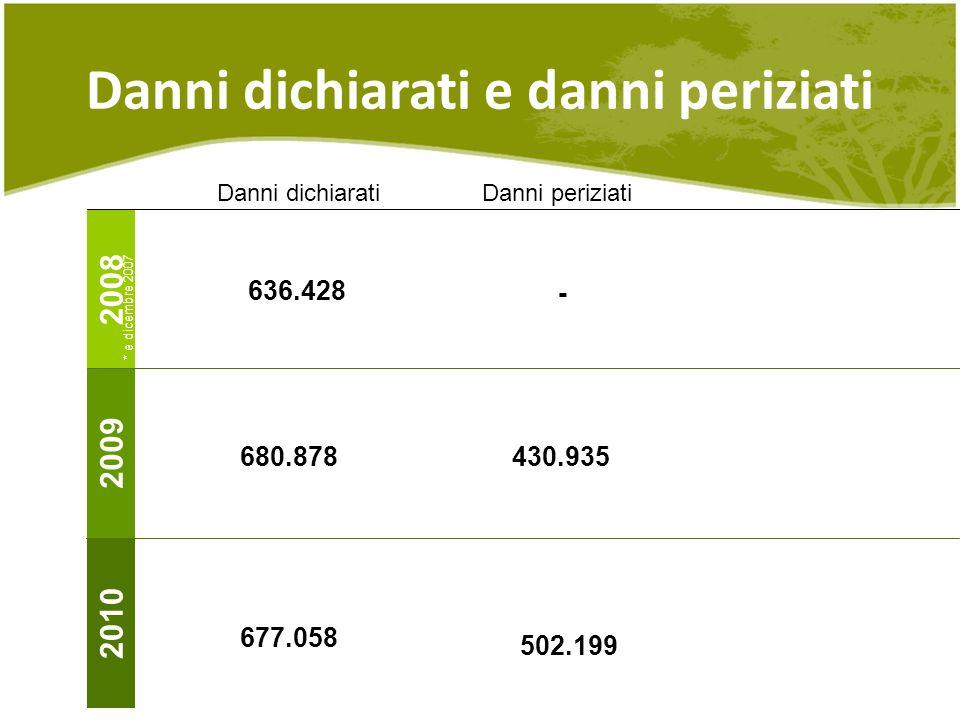 Danni dichiarati e danni periziati 2008 2009 2010 636.428 680.878 677.058 430.935 502.199 Danni dichiaratiDanni periziati - * e dicembre 2007