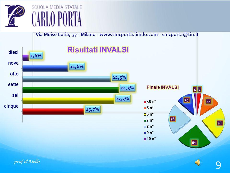 prof d Aiello 9 Via Moisè Loria, 37 - Milano - www.smcporta.jimdo.com - smcporta@tin.it