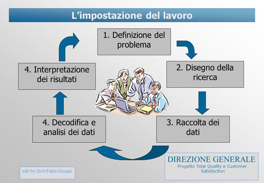 edit by Dott Fabio Donati L'impostazione del lavoro 1. Definizione del problema 2. Disegno della ricerca 3. Raccolta dei dati 4. Decodifica e analisi