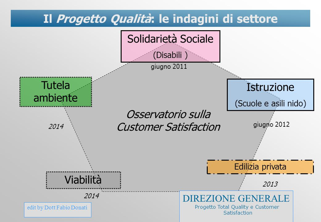 edit by Dott Fabio Donati Il Progetto Qualità: le indagini di settore Solidarietà Sociale (Disabili ) Osservatorio sulla Customer Satisfaction Istruzi