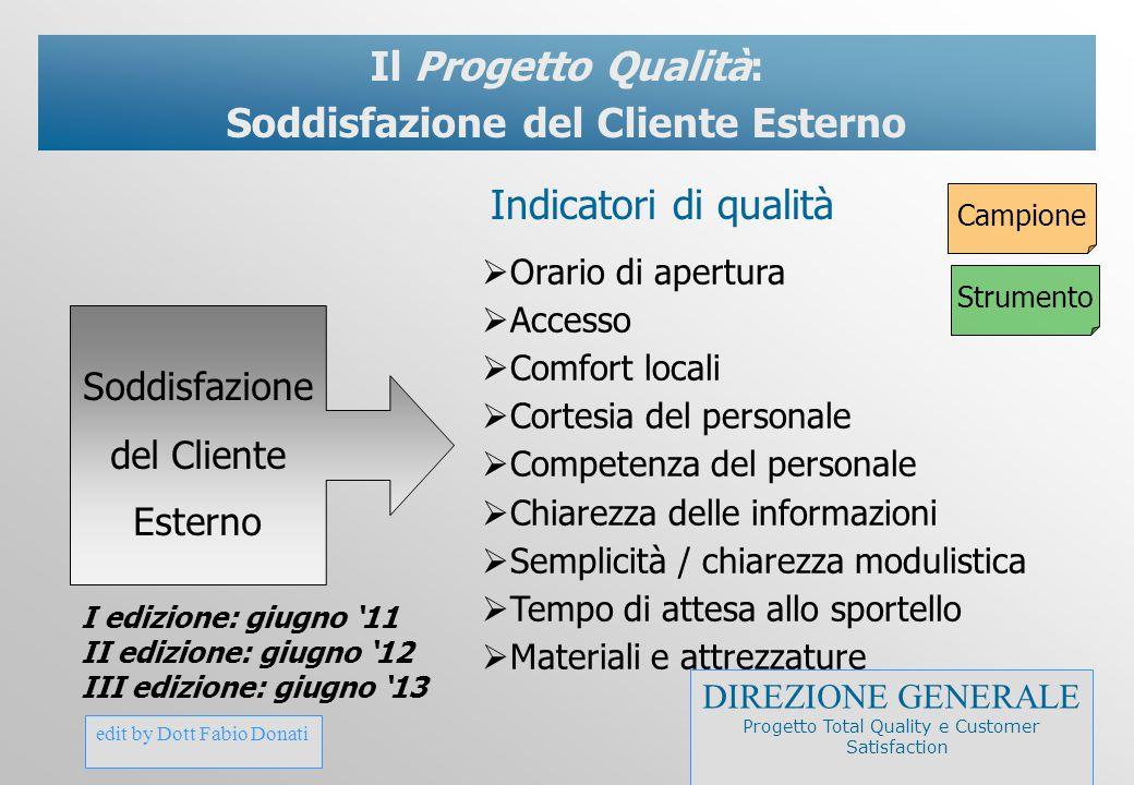 edit by Dott Fabio Donati Il Progetto Qualità: Soddisfazione del Cliente Esterno  Orario di apertura  Accesso  Comfort locali  Cortesia del person