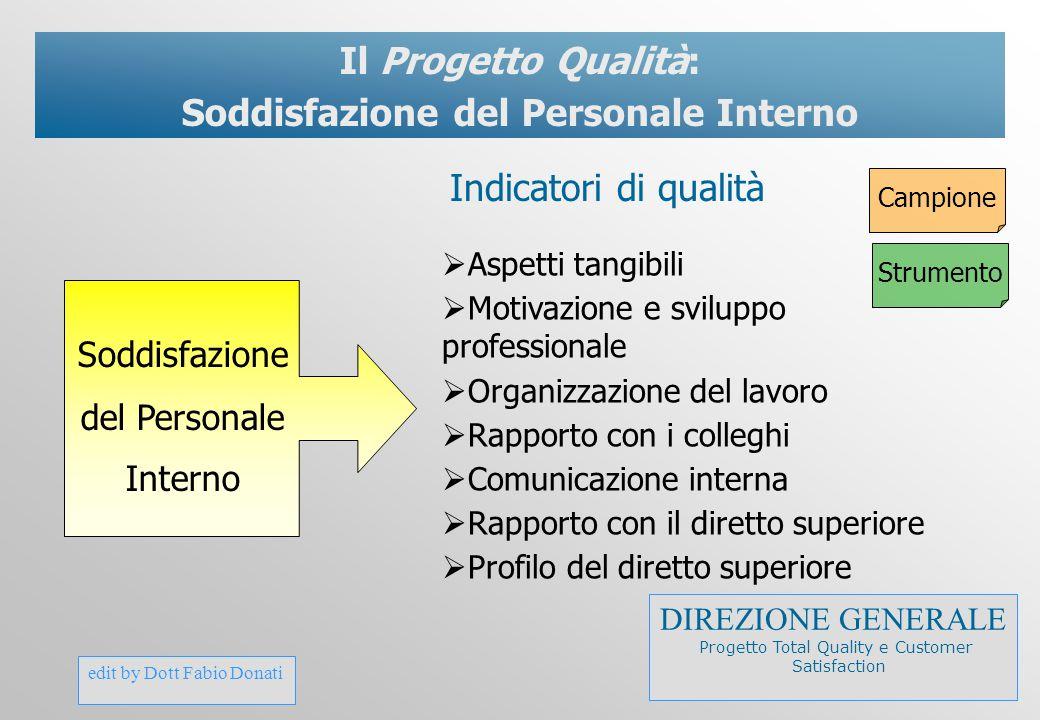 edit by Dott Fabio Donati Il Progetto Qualità: Soddisfazione del Personale Interno  Aspetti tangibili  Motivazione e sviluppo professionale  Organi