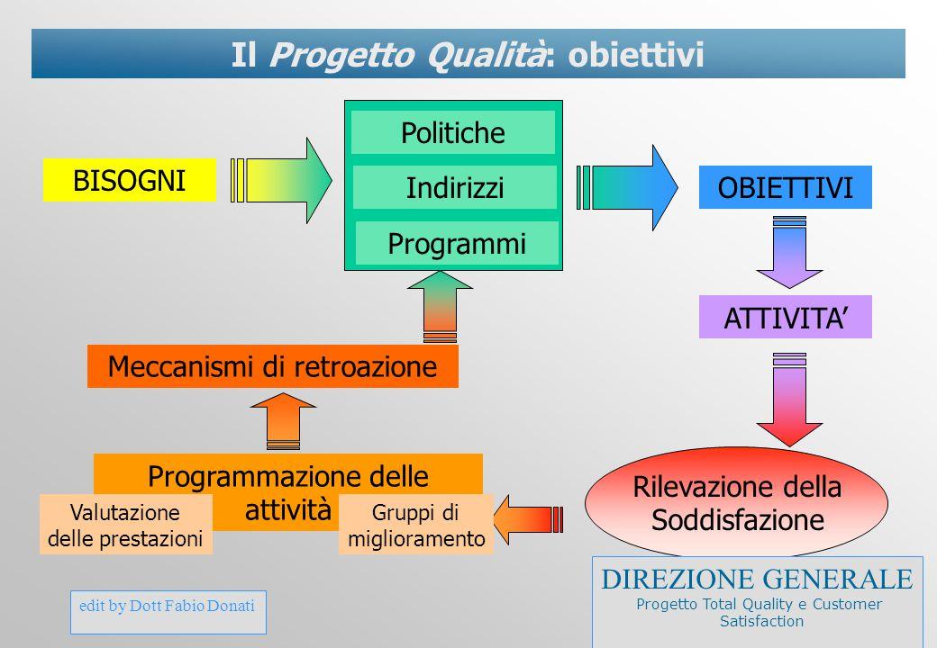 edit by Dott Fabio Donati Il Progetto Qualità: obiettivi BISOGNI Politiche Indirizzi Programmi OBIETTIVI ATTIVITA' Rilevazione della Soddisfazione Pro