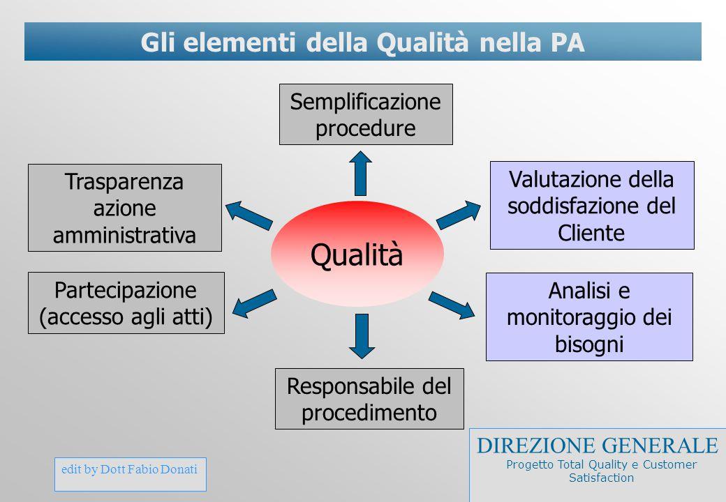 edit by Dott Fabio Donati Gli elementi della Qualità nella PA Qualità Semplificazione procedure Partecipazione (accesso agli atti) Trasparenza azione