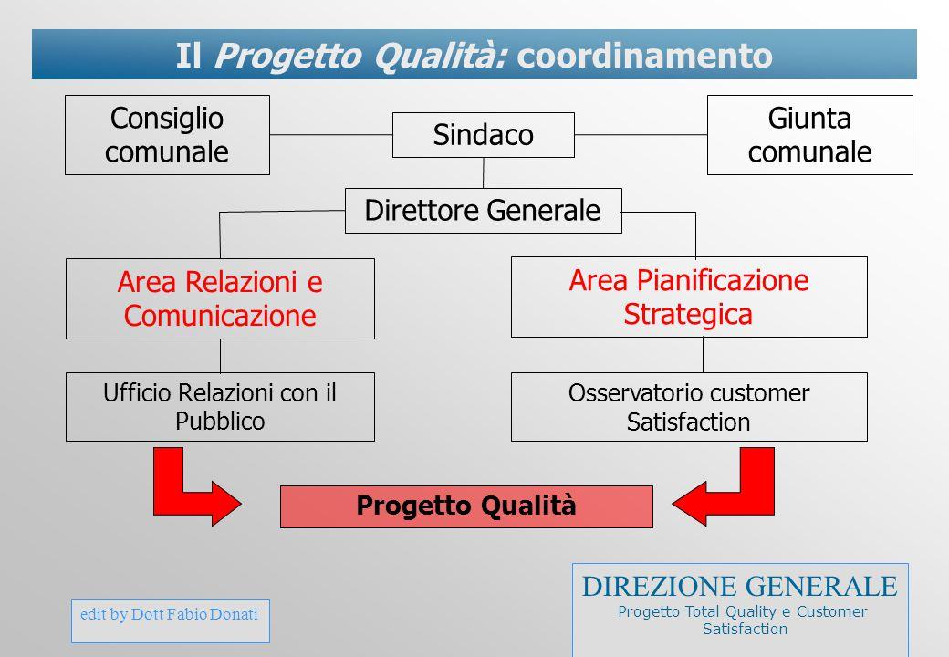 edit by Dott Fabio Donati Il Progetto Qualità: coordinamento Direttore Generale Giunta comunale Sindaco Consiglio comunale Area Pianificazione Strateg