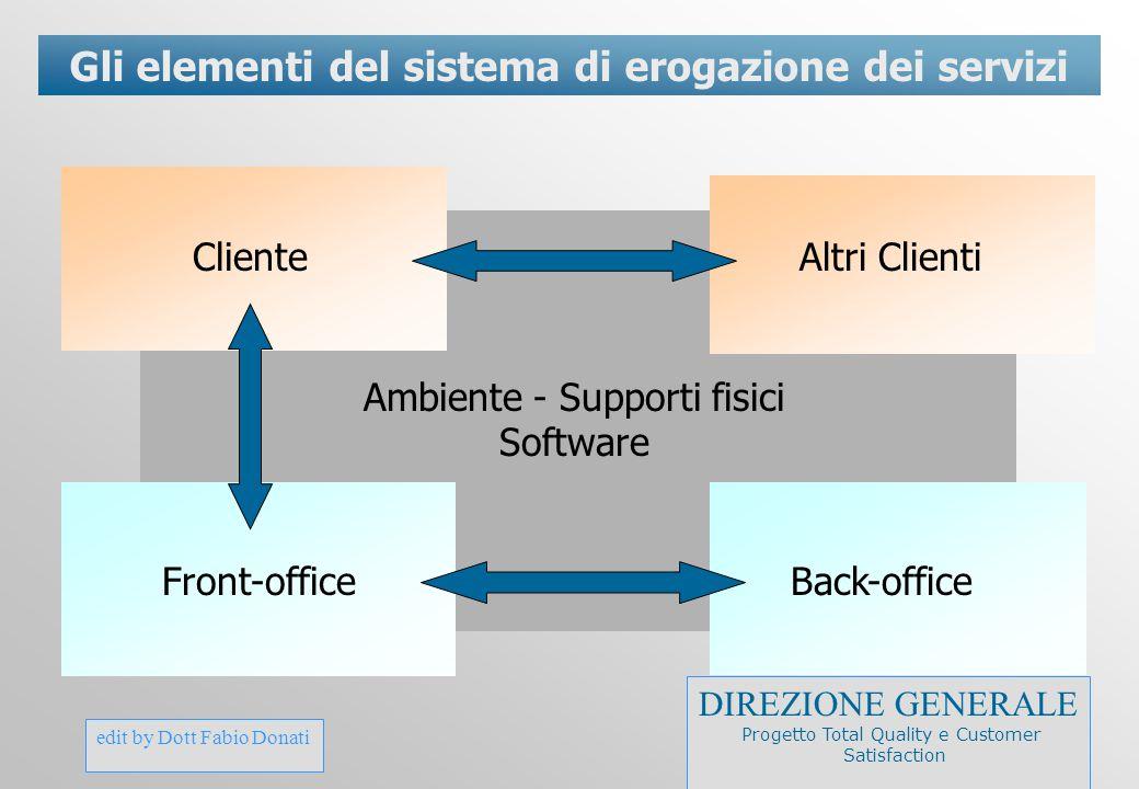 edit by Dott Fabio Donati Gli elementi del sistema di erogazione dei servizi ClienteAltri Clienti Front-officeBack-office Ambiente - Supporti fisici S