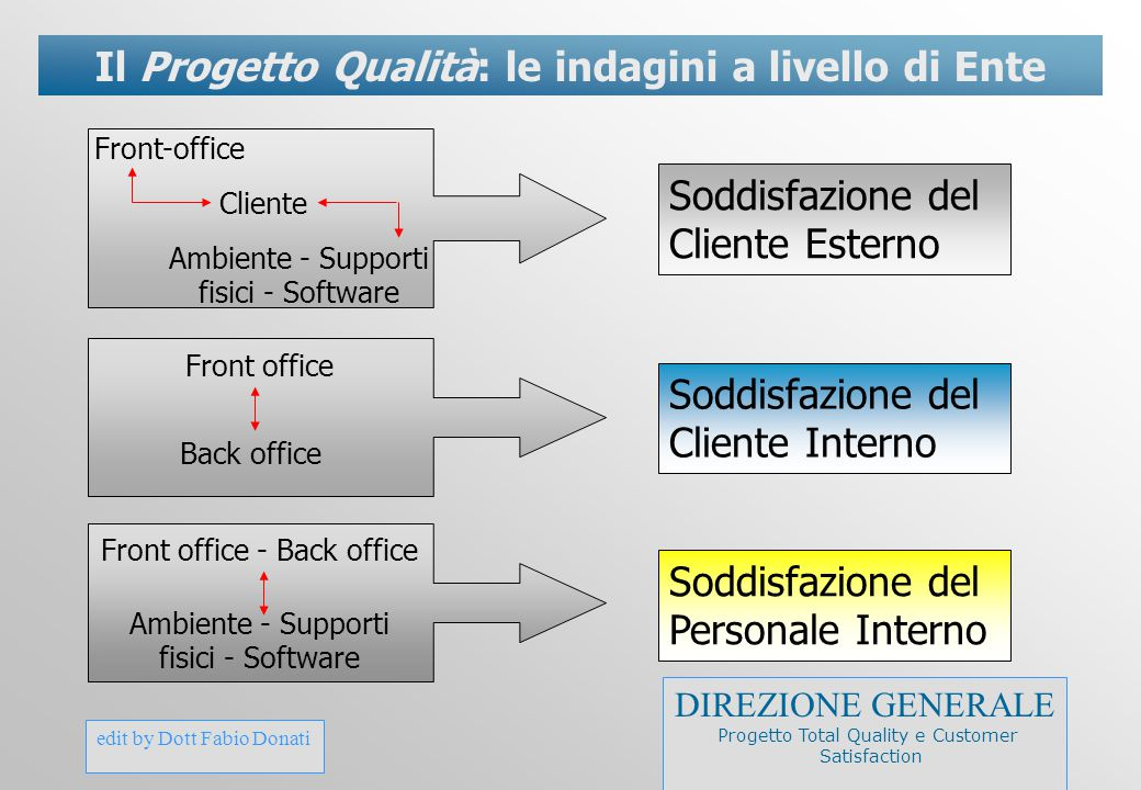 edit by Dott Fabio Donati Il Progetto Qualità: le indagini a livello di Ente Cliente Front-office Back office Front office Front office - Back office