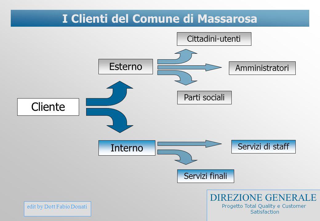edit by Dott Fabio Donati I Clienti del Comune di Massarosa Cliente Esterno Interno Parti sociali Amministratori Cittadini-utenti Servizi finali Servi