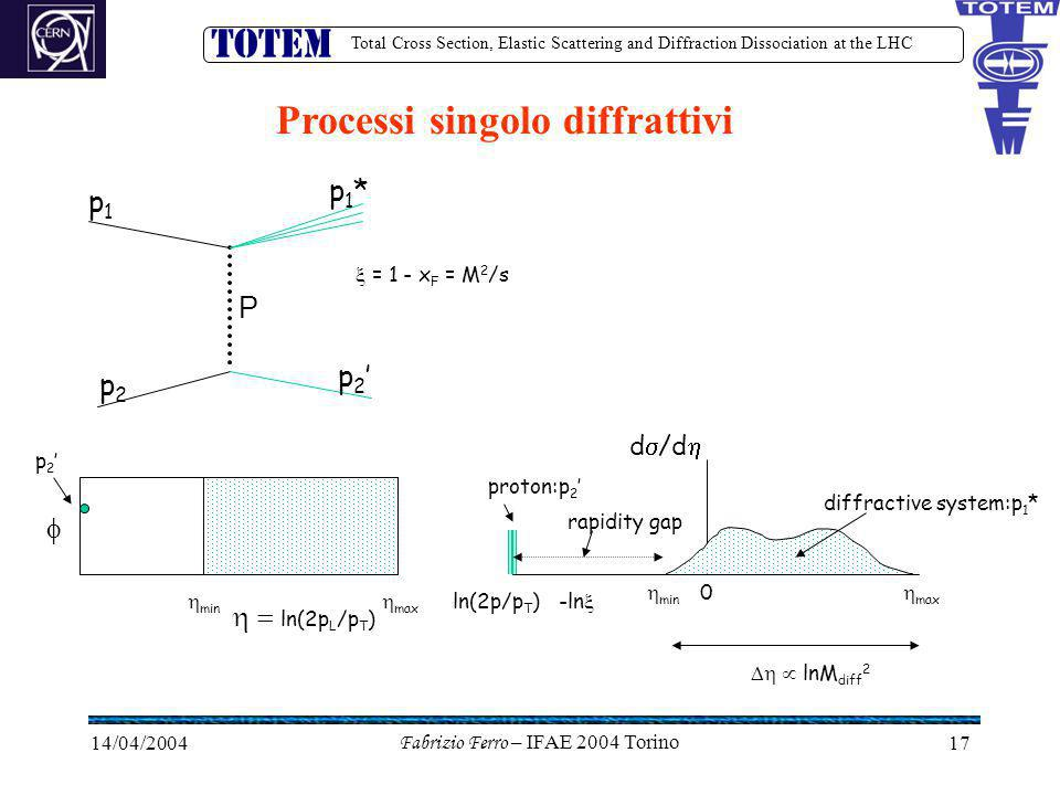 Total Cross Section, Elastic Scattering and Diffraction Dissociation at the LHC 14/04/2004Fabrizio Ferro – IFAE 2004 Torino17 Processi singolo diffrattivi P p1p1 p2p2 p2'p2' p1*p1*  ln(2p L /p T )  d  /d  proton:p 2 ' diffractive system:p 1 * rapidity gap -ln   min 0 ln(2p/p T )  min  max   lnM diff 2 p2'p2'  = 1 - x F = M 2 /s